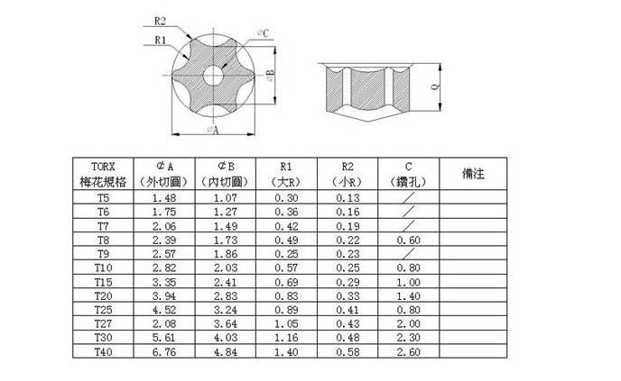 Commonly used hexagonal Torx screwdriver size specification table